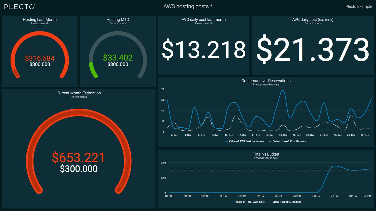 Amazon Web Services dashboard