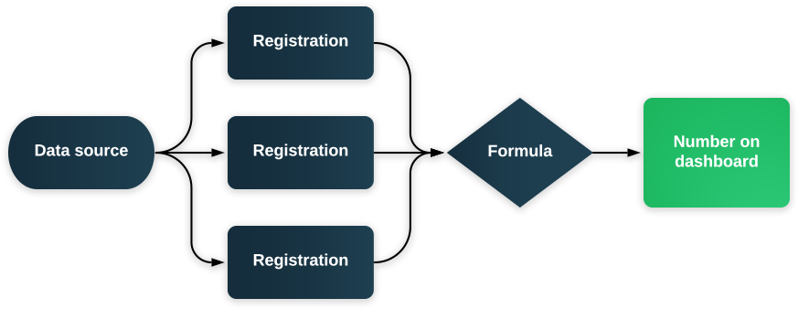 Chart to explain how formulas work.png