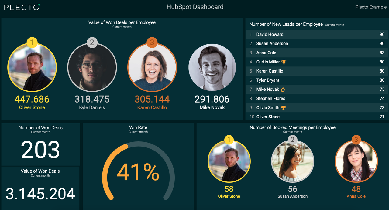 Example of a  Plecto dashboard to promote a data-driven culture.png