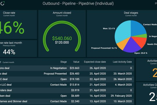 Example of individual dashboard in Plecto