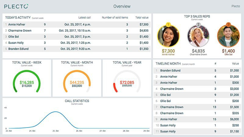 Example of an overview Plecto dashboard