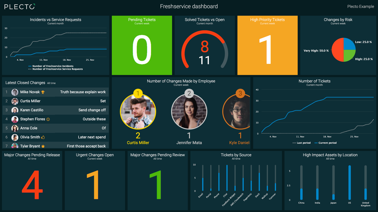 Freshservice Dashboard With Plecto