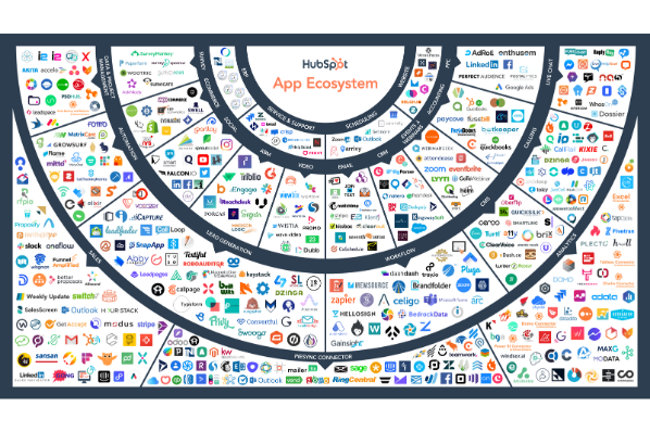 HubSpot App Ecosystem.png