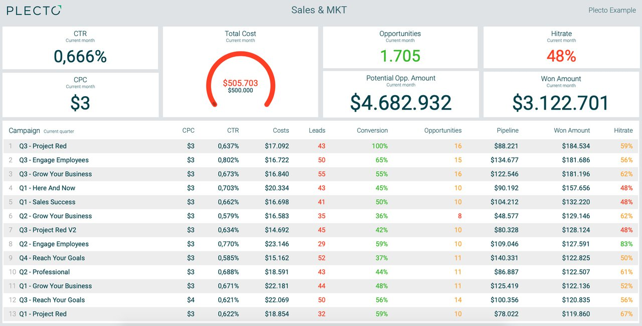 Plecto dashboard showing Marketing and Sales data.jpg