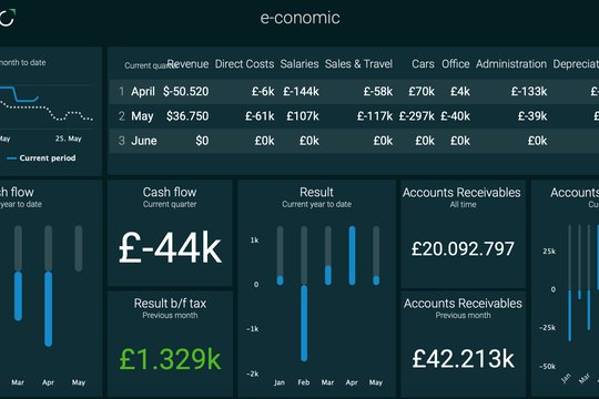 Plecto dashboard with economic data.png