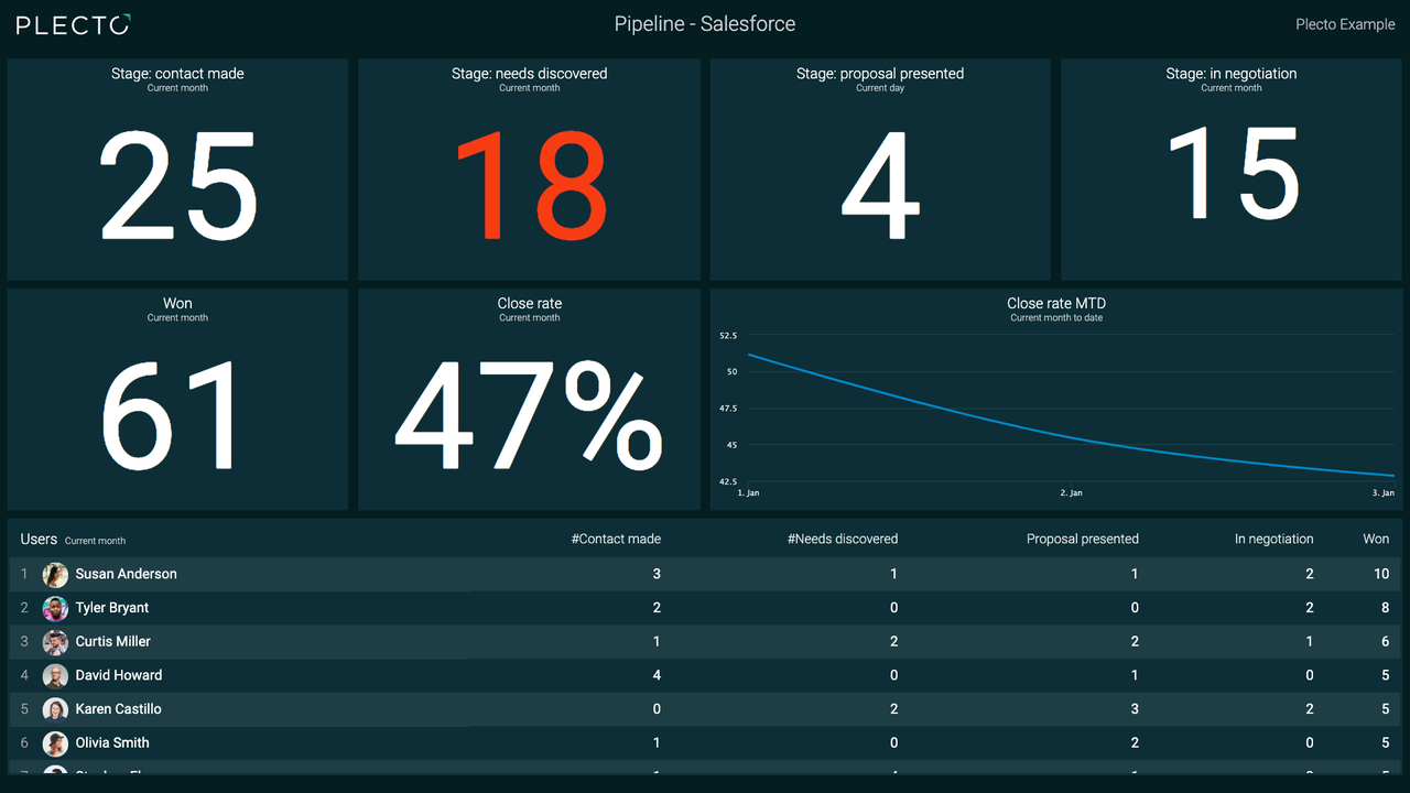Salesforce Dashboard With Plecto