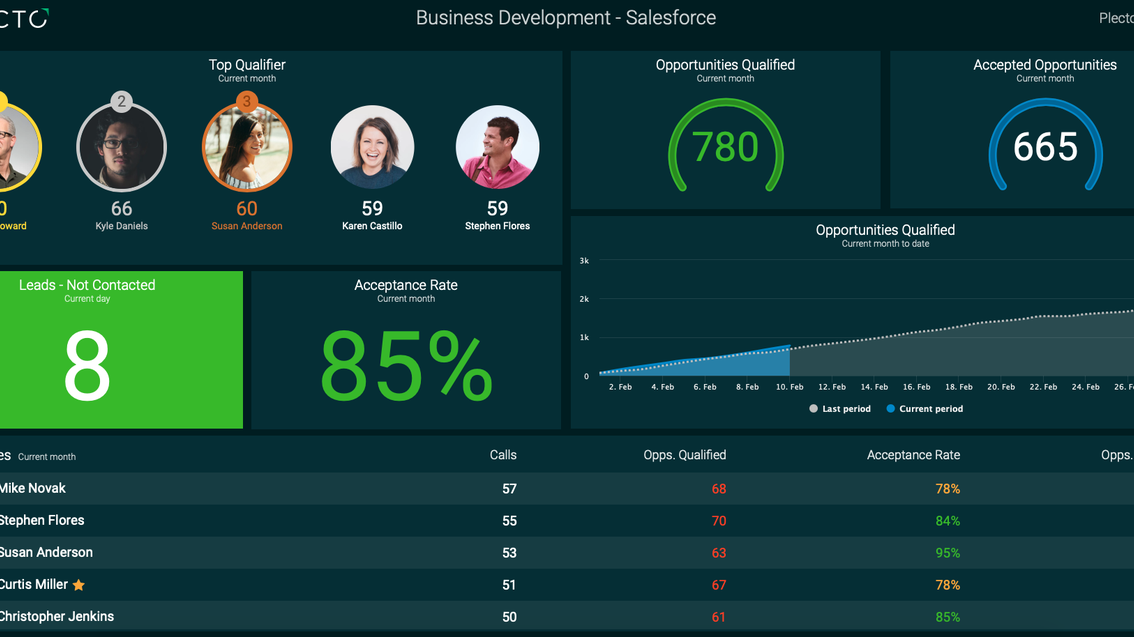 Salesforce dashboard example.png