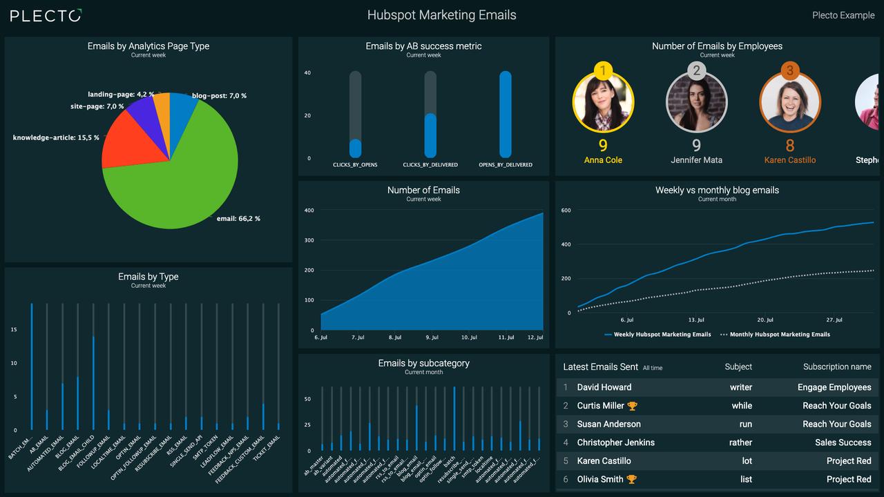 HubSpot Dashboard for Marketing Emails