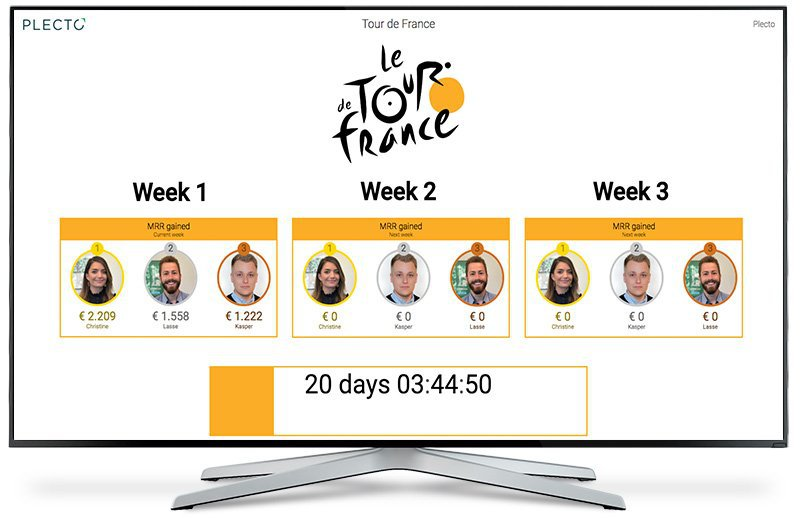 Tour de France themed contest on Plecto dashboard