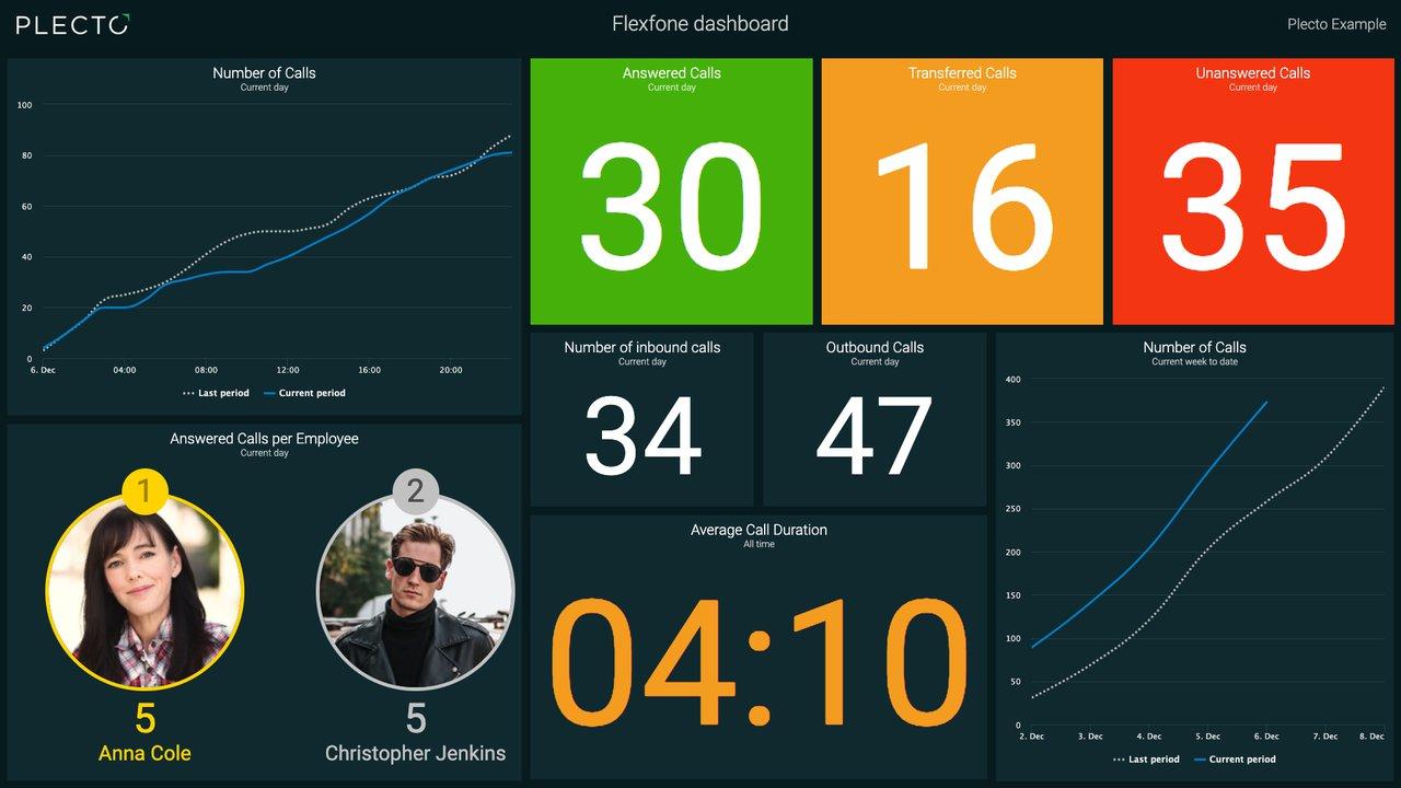 Flexfone dashboard
