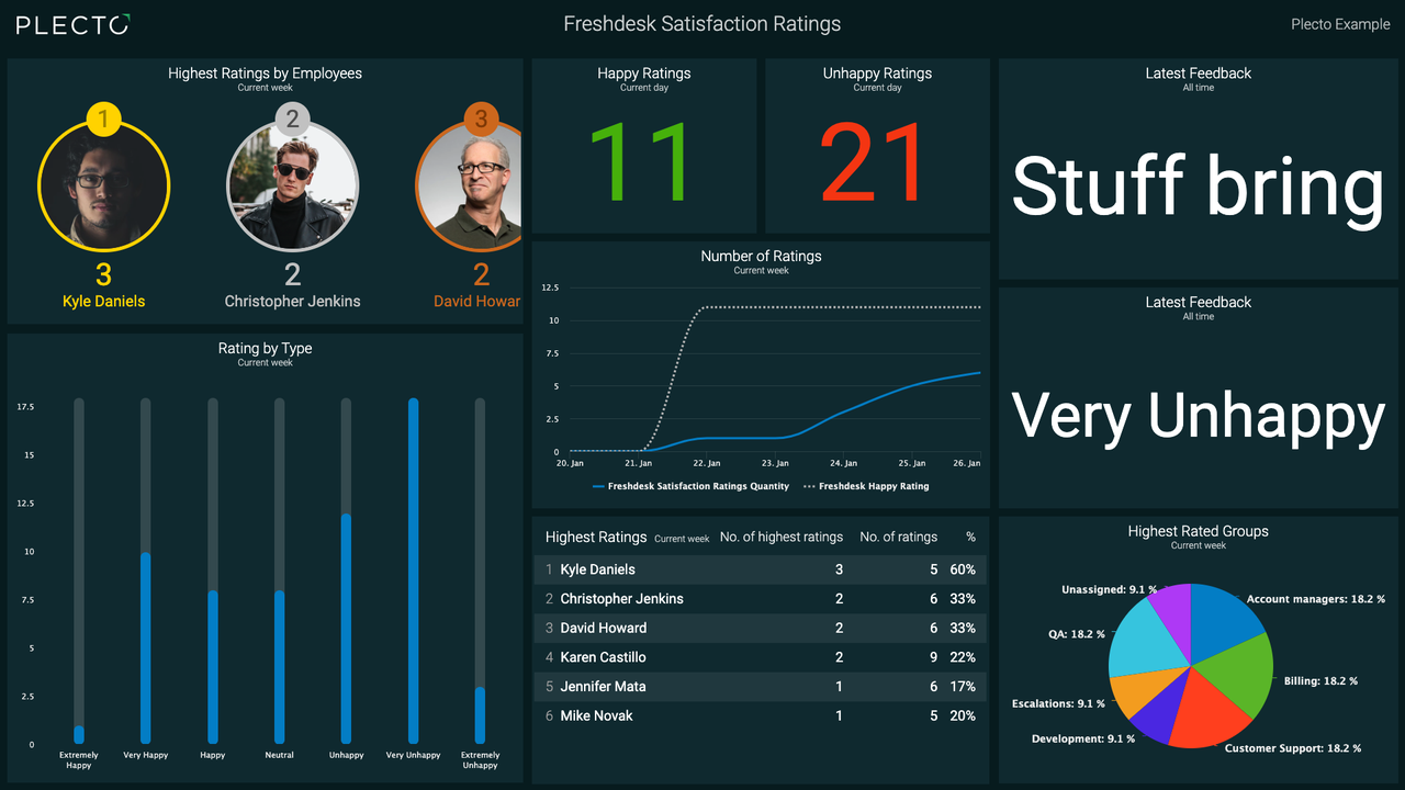 freshdesk-satisfaction-ratings-plecto-example-org.png