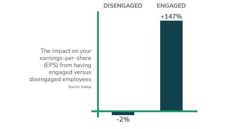 impact-of-employee-engagement-on-earnings-per-s.original.jpg