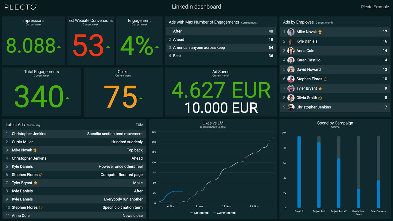 LinkedIn dashboard