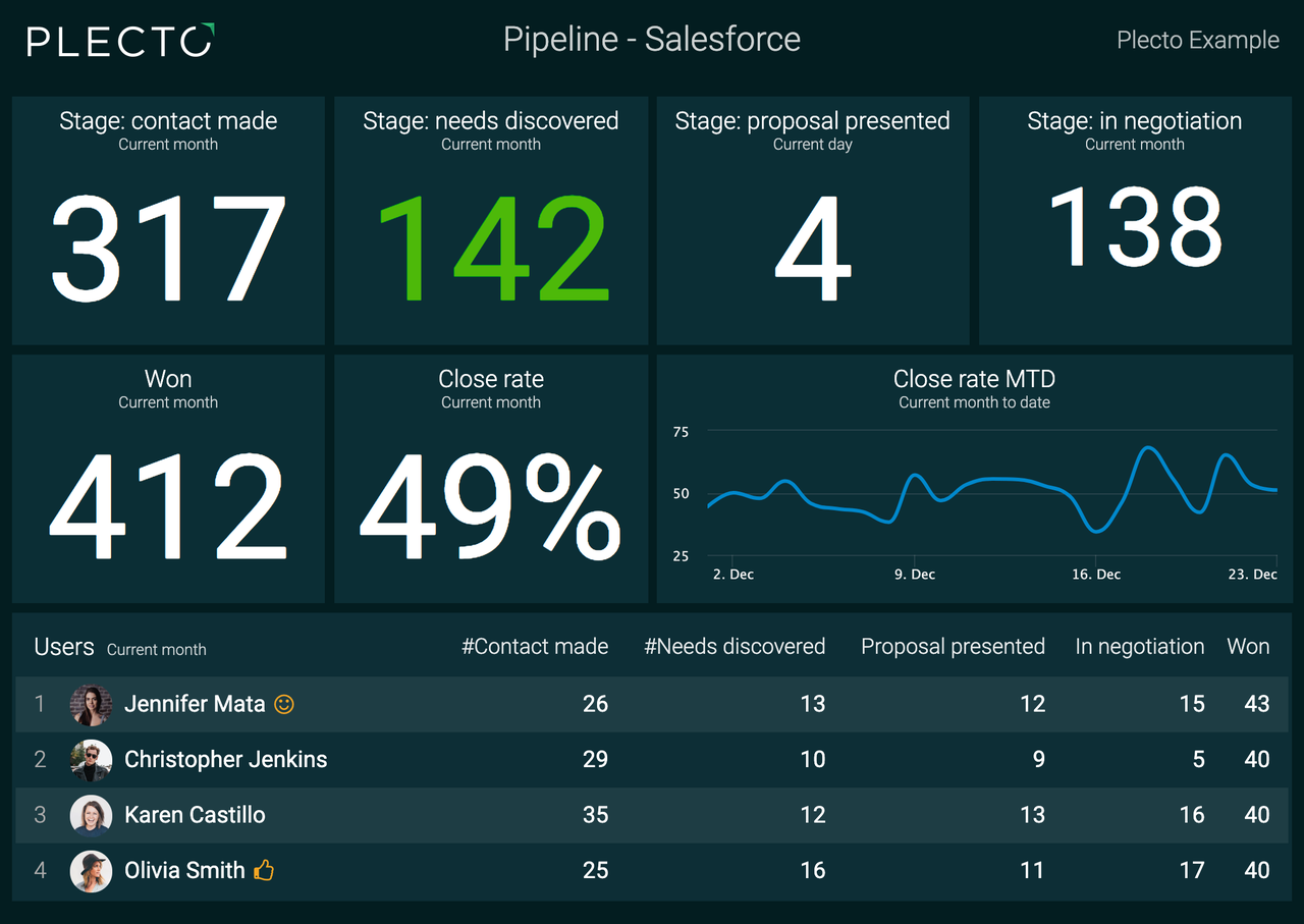Plecto dashboard over Pipeline in Salesforce