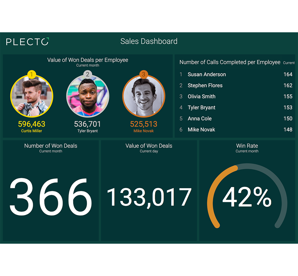 Plecto Sales Dashboard