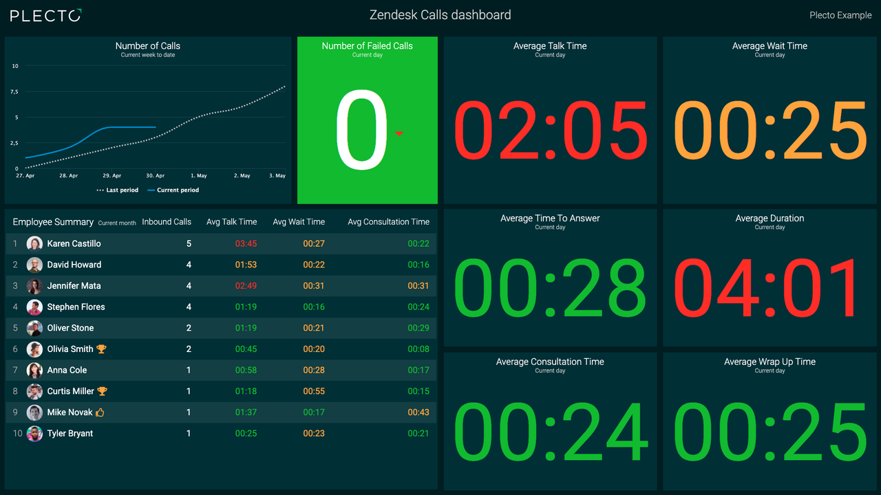 zendesk-call-example-dashboard.png